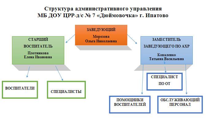 структура админ управления